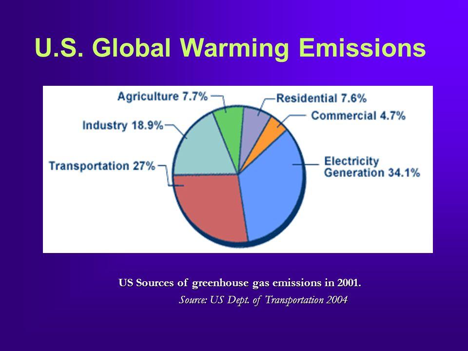 U.S. Global Warming Emissions US Sources of greenhouse gas emissions in 2001. Source: US Dept. of Transportation 2004