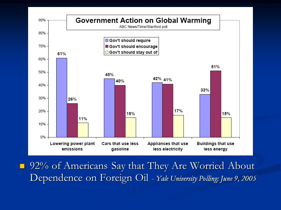 92% of Americans Say that They Are Worried About Dependence on Foreign Oil - Yale University Polling: June 9, 2005 92% of Americans Say that They Are