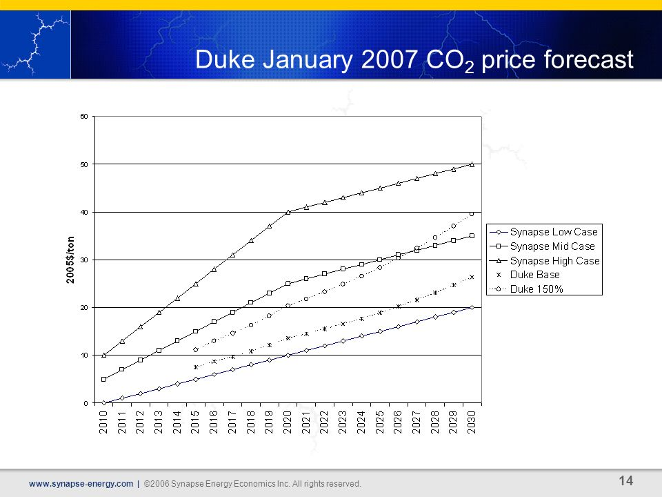 14 www.synapse-energy.com | ©2006 Synapse Energy Economics Inc. All rights reserved. Duke January 2007 CO 2 price forecast