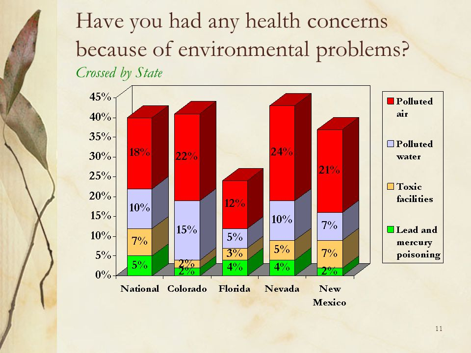 11 Have you had any health concerns because of environmental problems? Crossed by State