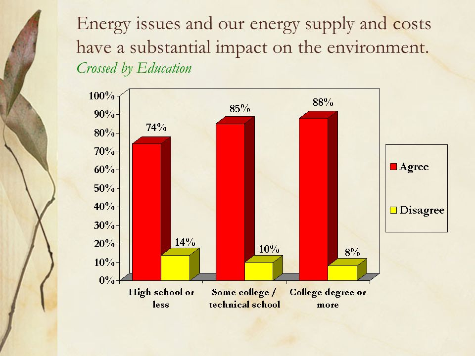 Energy issues and our energy supply and costs have a substantial impact on the environment.