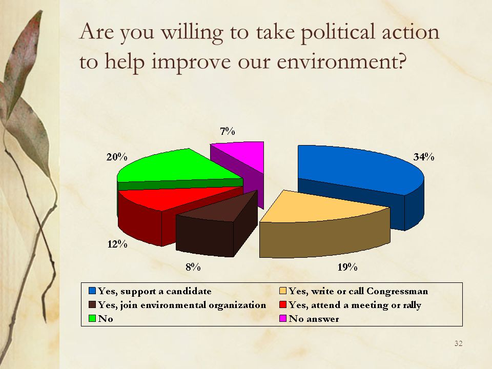 32 Are you willing to take political action to help improve our environment?