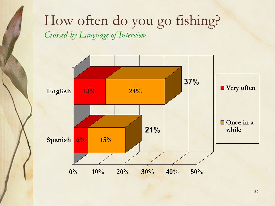 39 How often do you go fishing? Crossed by Language of Interview 37% 21%