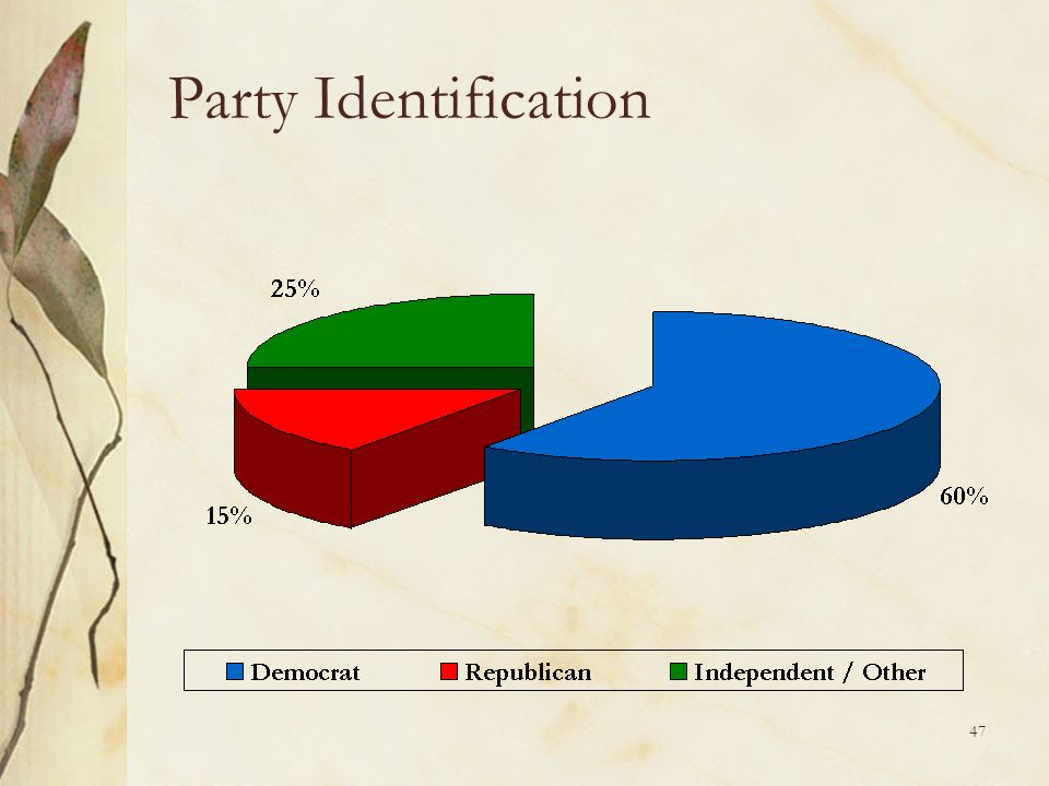 47 Party Identification