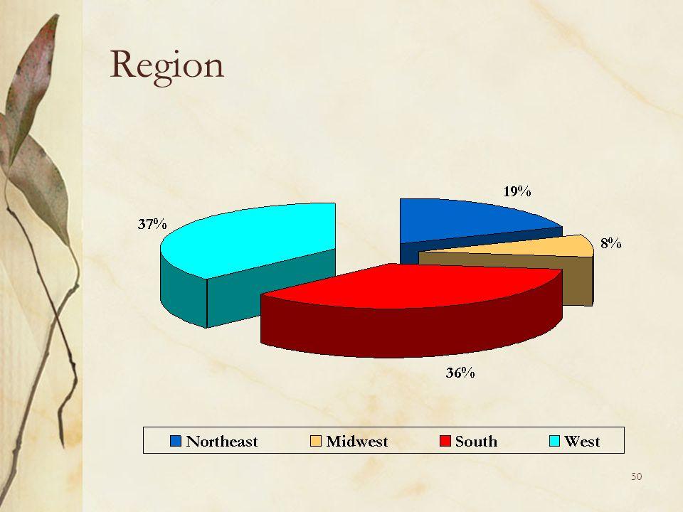 50 Region