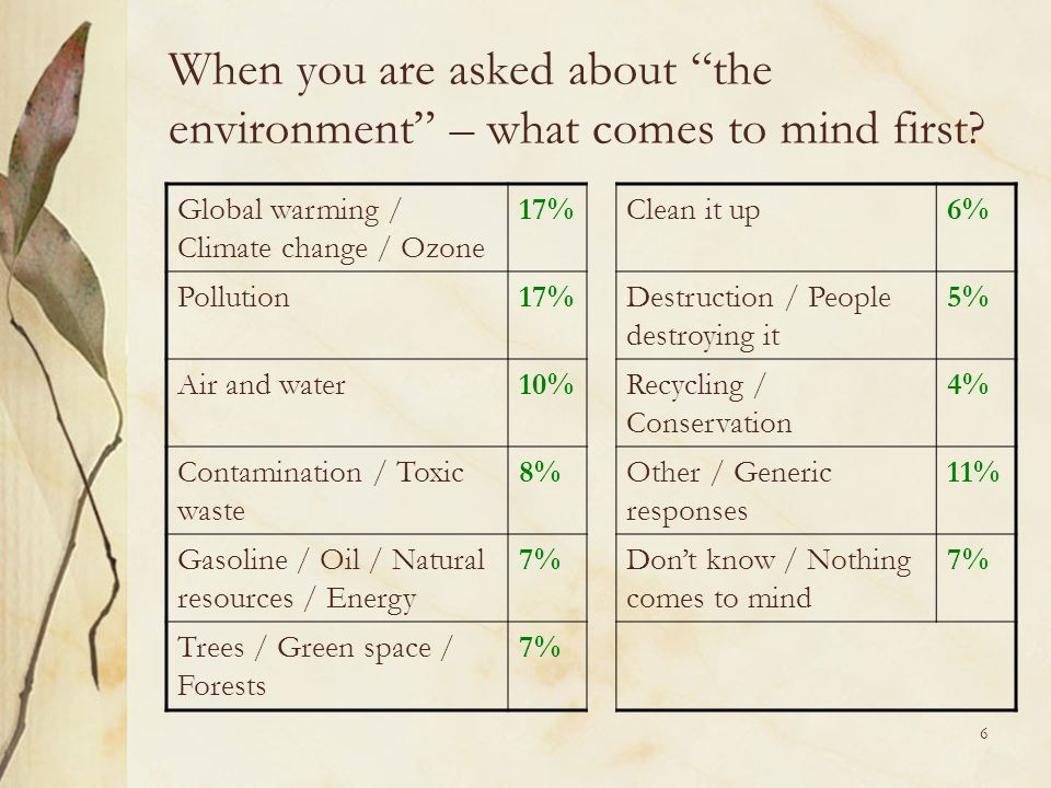 6 When you are asked about the environment – what comes to mind first.