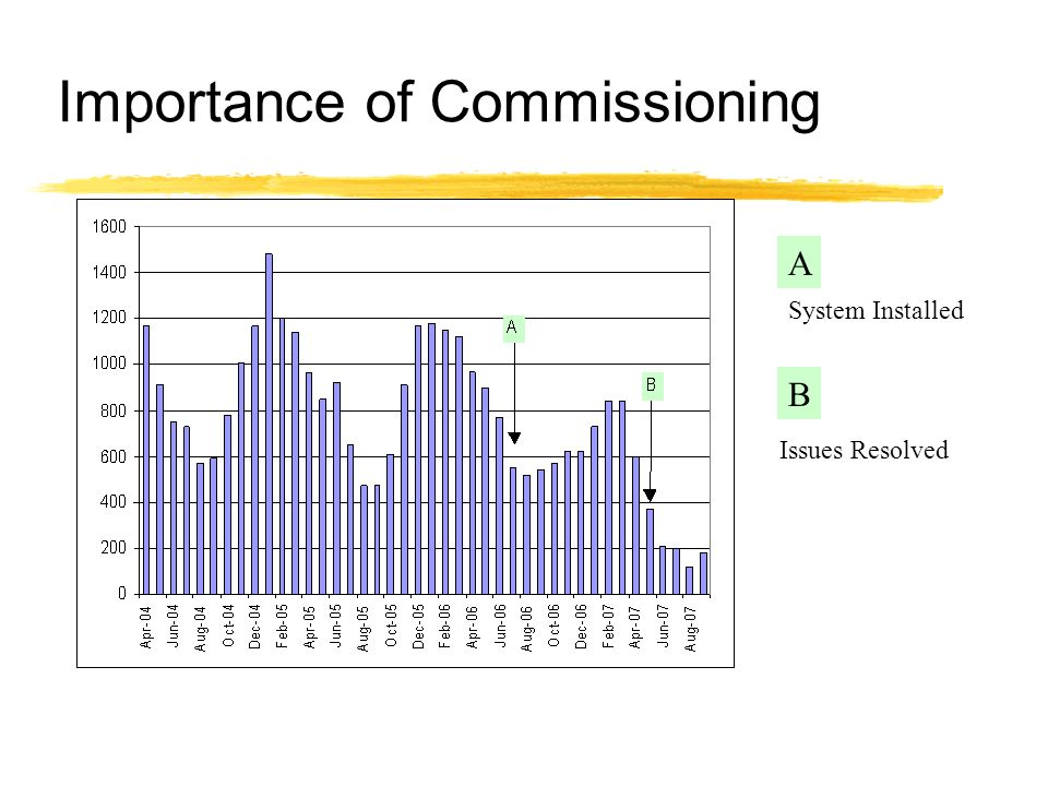 Importance of Commissioning System Installed A B Issues Resolved