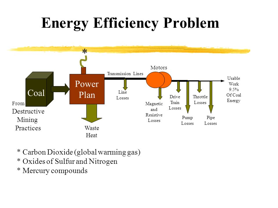 Energy Efficiency Problem Coal Power Plan Waste Heat Line Losses Transmission Lines Motors Pump Losses Drive Train Losses Throttle Losses Pipe Losses Magnetic and Resistive Losses Usable Work 9.5% Of Coal Energy * * Carbon Dioxide (global warming gas) * Oxides of Sulfur and Nitrogen * Mercury compounds From Destructive Mining Practices