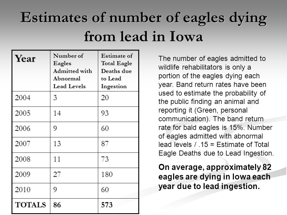 Estimates of number of eagles dying from lead in Iowa Year Number of Eagles Admitted with Abnormal Lead Levels Estimate of Total Eagle Deaths due to Lead Ingestion 2004320 20051493 2006960 20071387 20081173 200927180 2010960 TOTALS86573 The number of eagles admitted to wildlife rehabilitators is only a portion of the eagles dying each year.