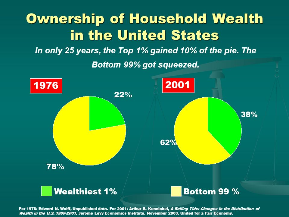 38% 79% 73% Many families are forced to live on the edge. Source: Melvin Oliver and Thomas M. Shapiro, Black Wealth, White Wealth (1995), p. 87 (The G