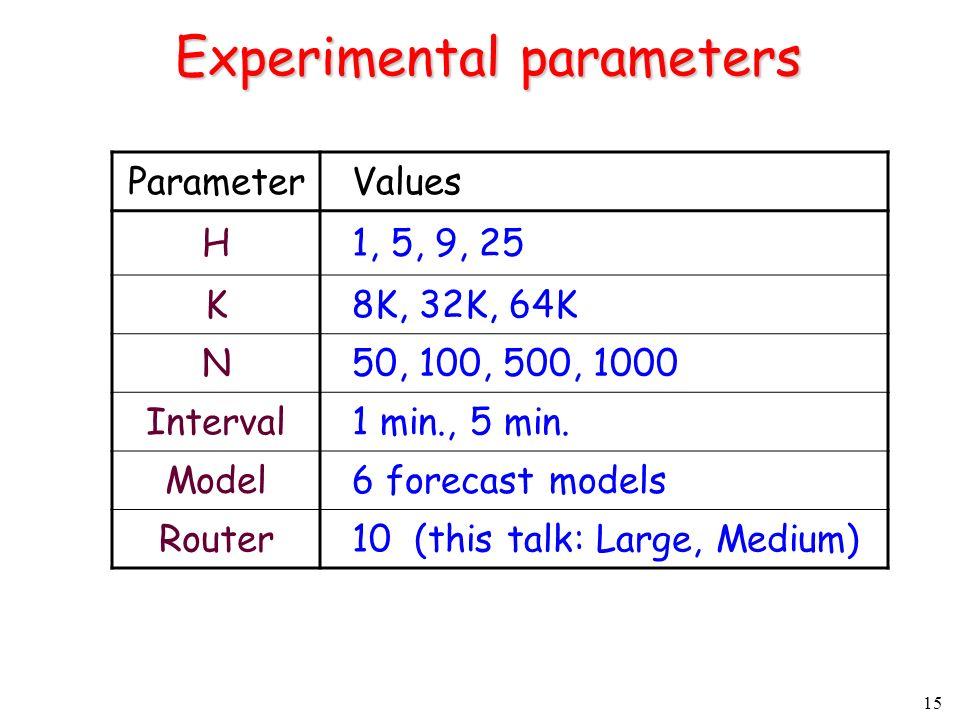15 Experimental parameters Parameter Values H 1, 5, 9, 25 K 8K, 32K, 64K N 50, 100, 500, 1000 Interval 1 min., 5 min.