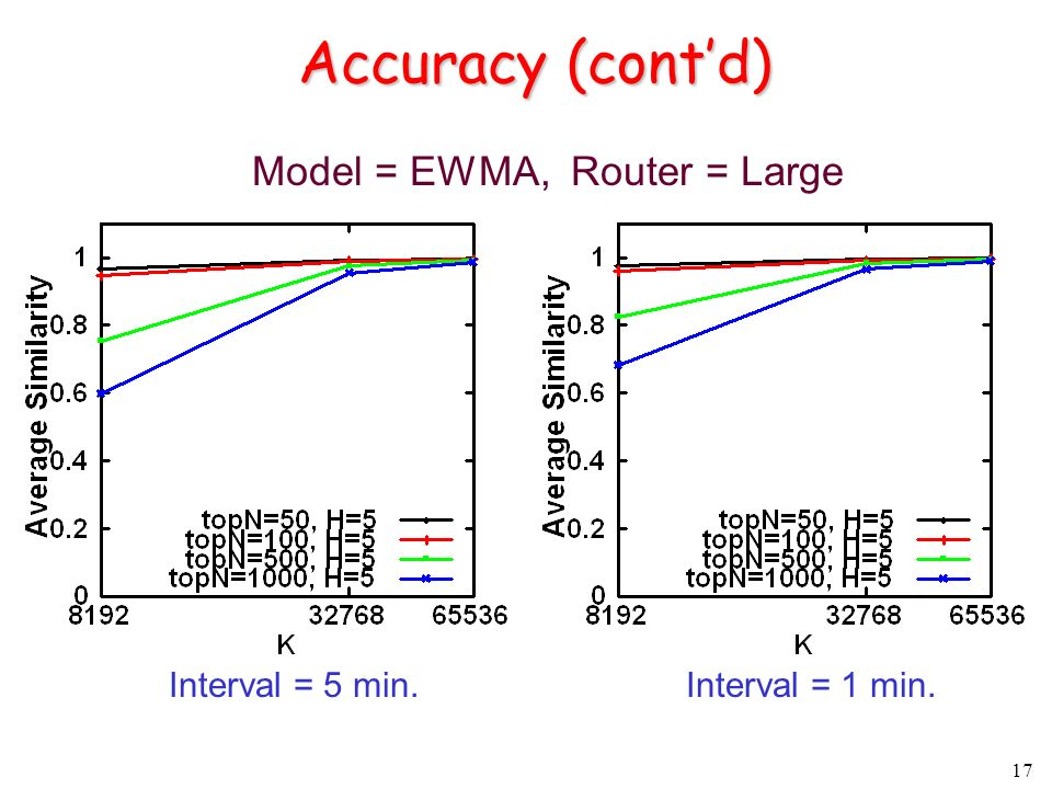 17 Accuracy (contd) Interval = 1 min.Interval = 5 min. Model = EWMA, Router = Large