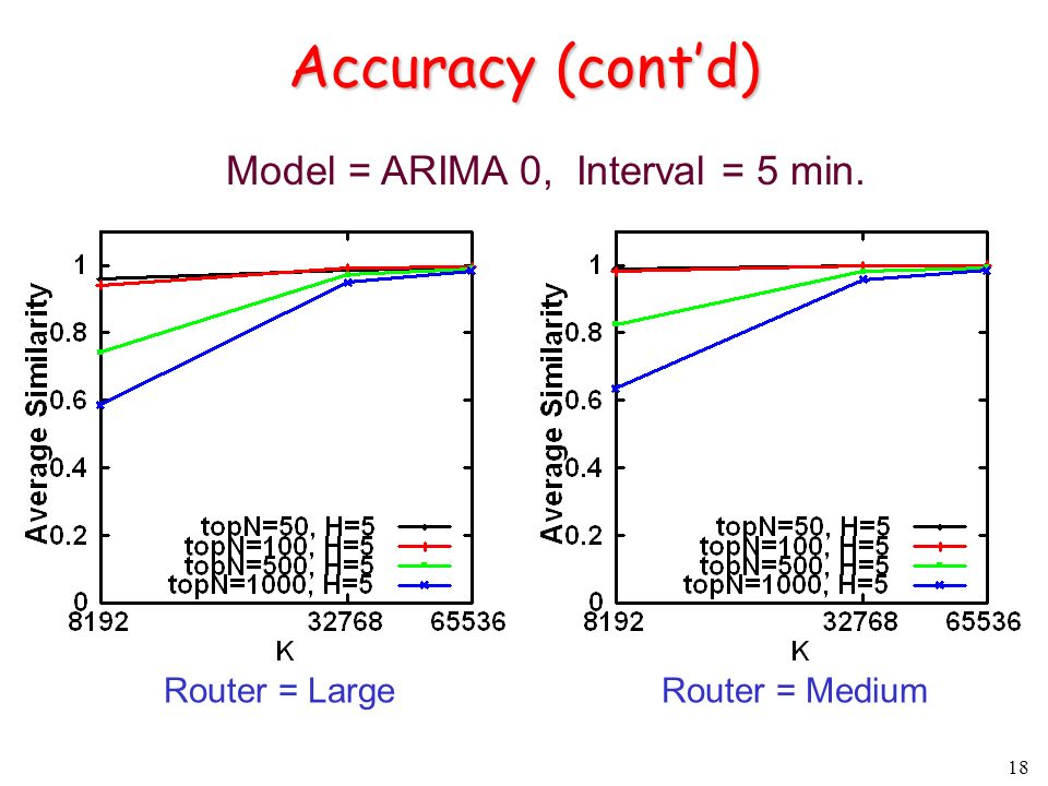 18 Accuracy (contd) Router = LargeRouter = Medium Model = ARIMA 0, Interval = 5 min.