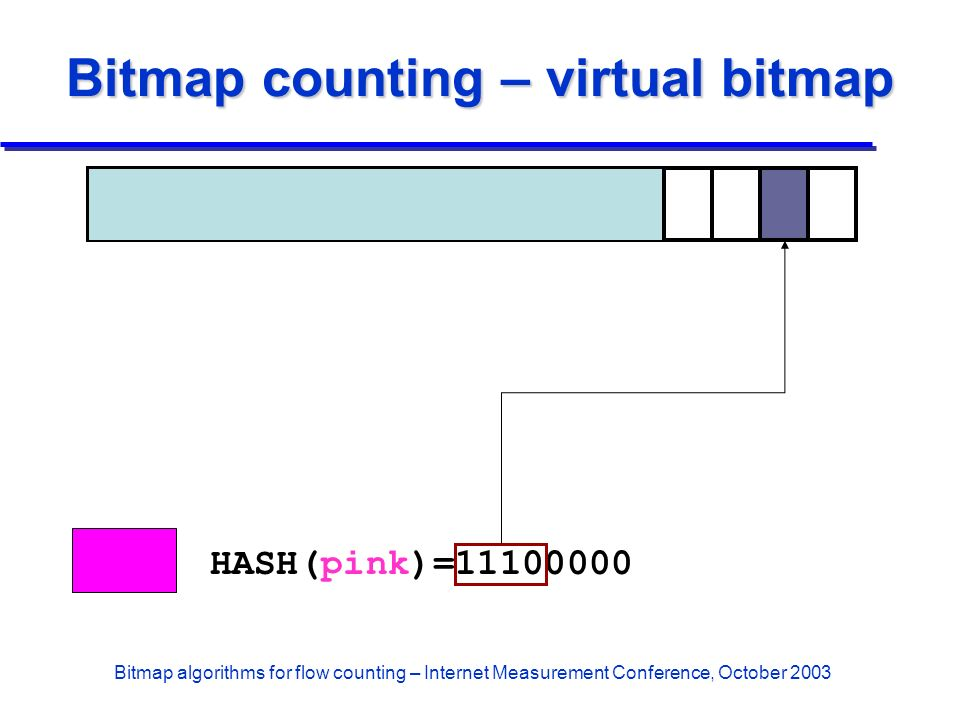 Bitmap algorithms for flow counting – Internet Measurement Conference, October 2003 Bitmap counting – virtual bitmap HASH(pink)=11100000