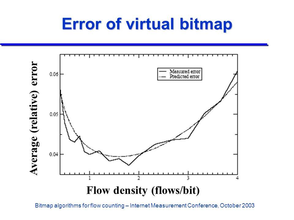 Bitmap algorithms for flow counting – Internet Measurement Conference, October 2003 Error of virtual bitmap Flow density (flows/bit) Average (relative