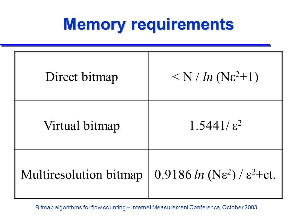Bitmap algorithms for flow counting – Internet Measurement Conference, October 2003 Memory requirements Direct bitmap< N / ln (Nε 2 +1) Virtual bitmap