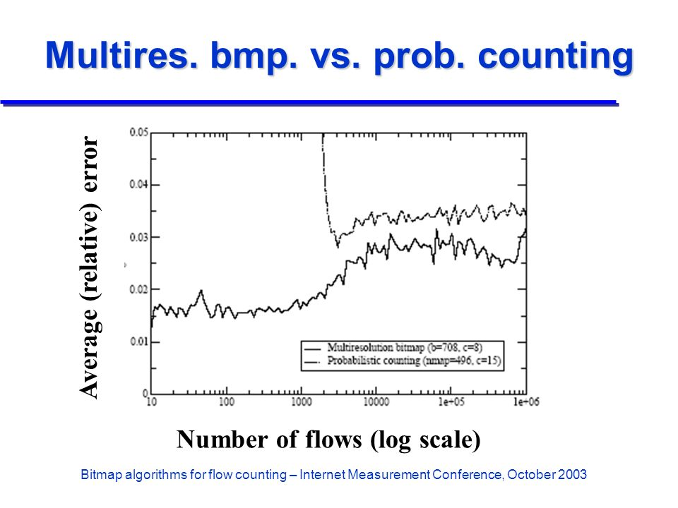 Bitmap algorithms for flow counting – Internet Measurement Conference, October 2003 Multires. bmp. vs. prob. counting Number of flows (log scale) Aver