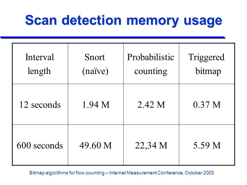 Bitmap algorithms for flow counting – Internet Measurement Conference, October 2003 Scan detection memory usage Interval length Snort (naïve) Probabil