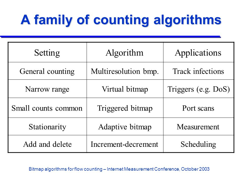 Bitmap algorithms for flow counting – Internet Measurement Conference, October 2003 A family of counting algorithms SettingAlgorithmApplications Gener