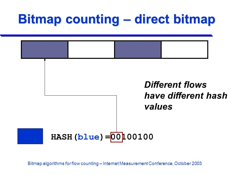 Bitmap algorithms for flow counting – Internet Measurement Conference, October 2003 Bitmap counting – direct bitmap HASH(blue)=00100100 Different flow