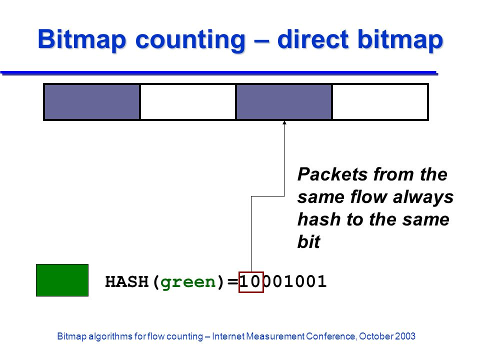 Bitmap algorithms for flow counting – Internet Measurement Conference, October 2003 Bitmap counting – direct bitmap HASH(green)=10001001 Packets from