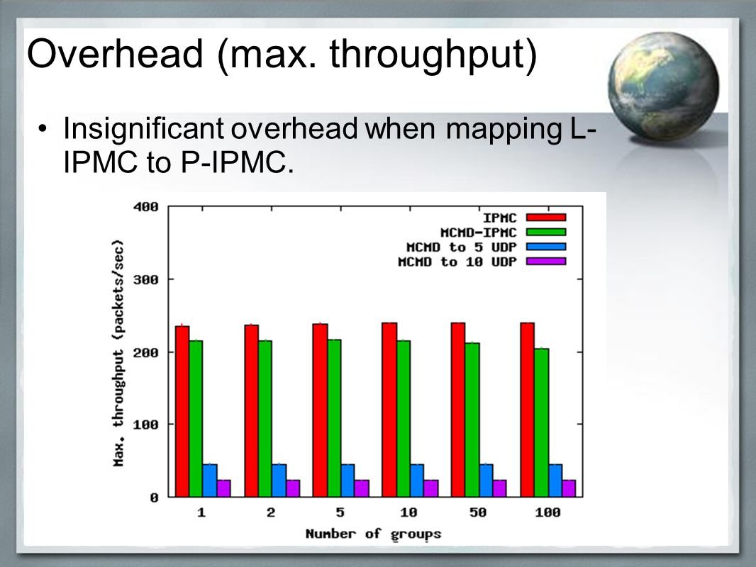 Insignificant overhead when mapping L- IPMC to P-IPMC. klk;l Overhead (max. throughput)