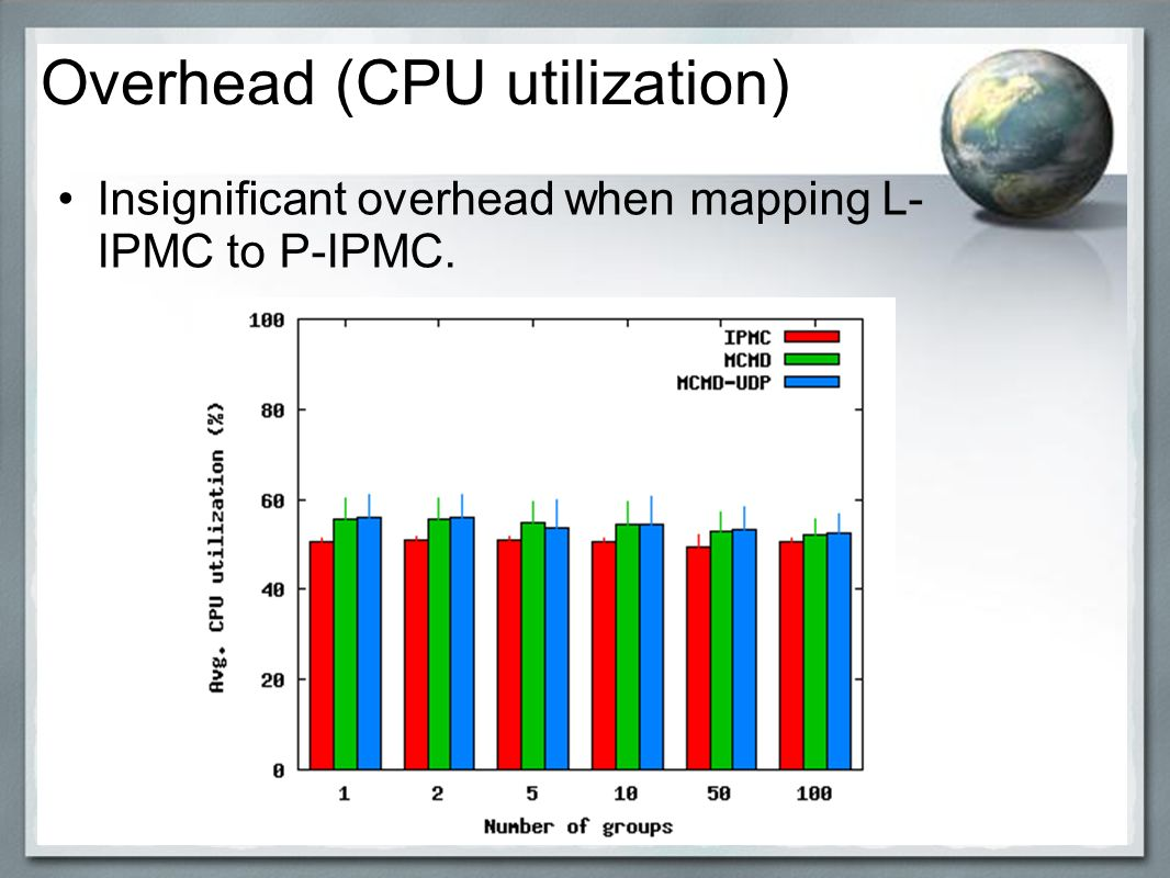 Insignificant overhead when mapping L- IPMC to P-IPMC. klk;l Overhead (CPU utilization)
