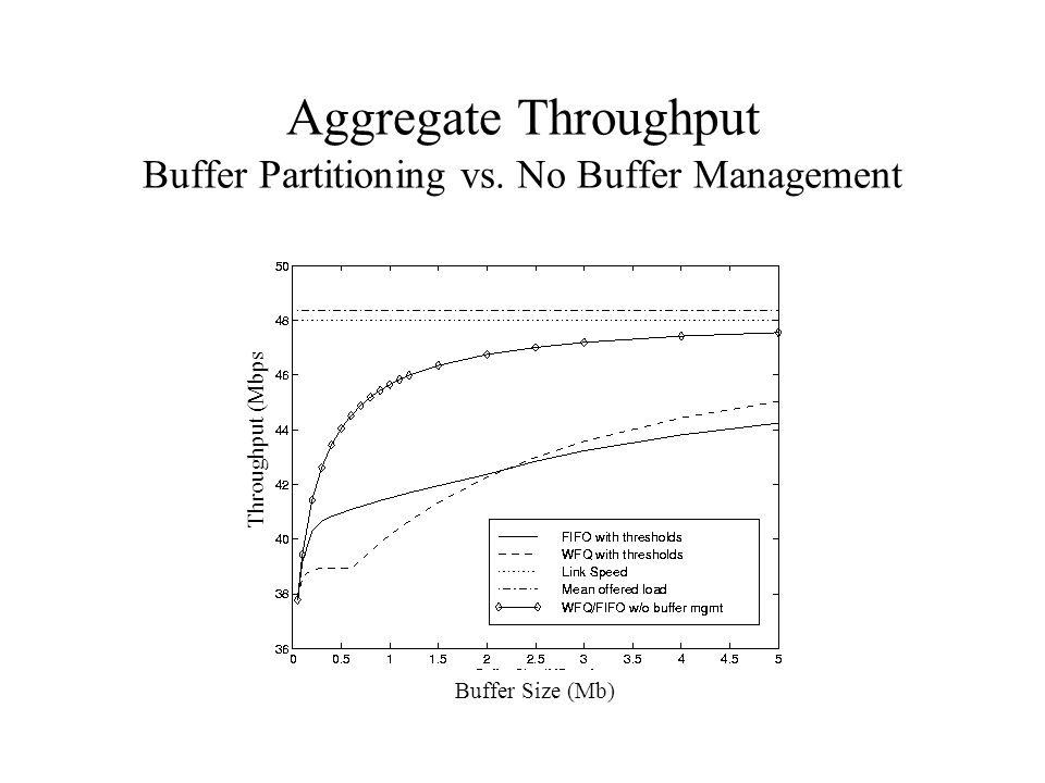 Aggregate Throughput Buffer Partitioning vs. No Buffer Management Buffer Size (Mb) Throughput (Mbps