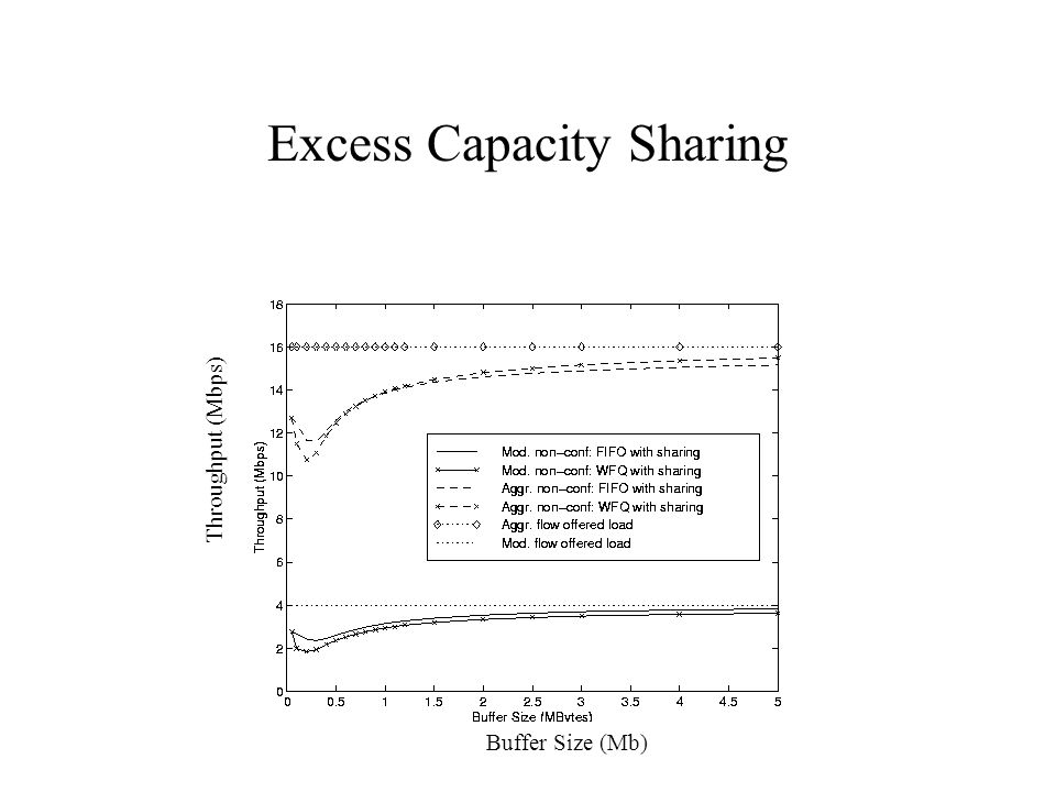 Excess Capacity Sharing Buffer Size (Mb) Throughput (Mbps)