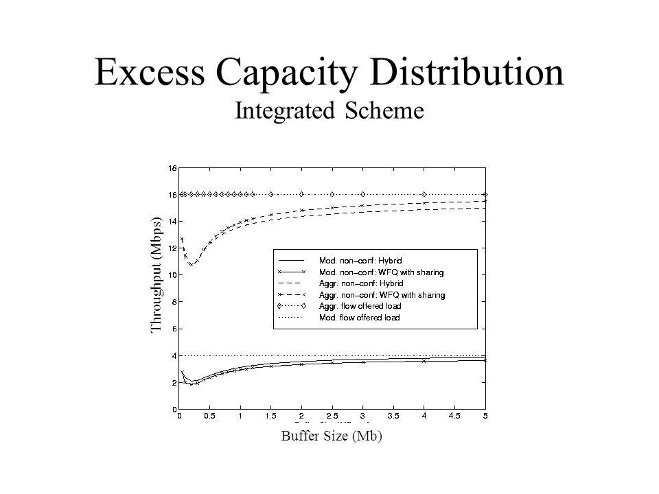 Excess Capacity Distribution Integrated Scheme Buffer Size (Mb) Throughput (Mbps)
