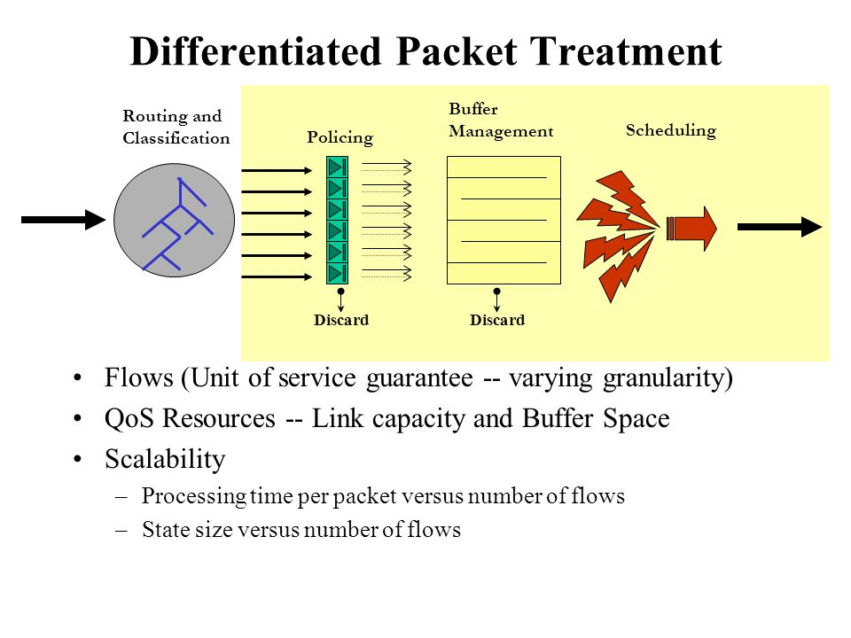Differentiated Packet Treatment Flows (Unit of service guarantee -- varying granularity) QoS Resources -- Link capacity and Buffer Space Scalability –Processing time per packet versus number of flows –State size versus number of flows Routing and Classification Policing Discard Buffer Management Scheduling