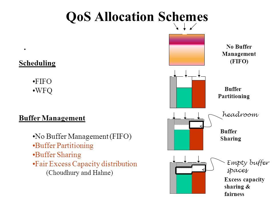 Design Space FIFO Buffer Management Per-Flow Scheduling (WFQ) FIFO Scheduling.