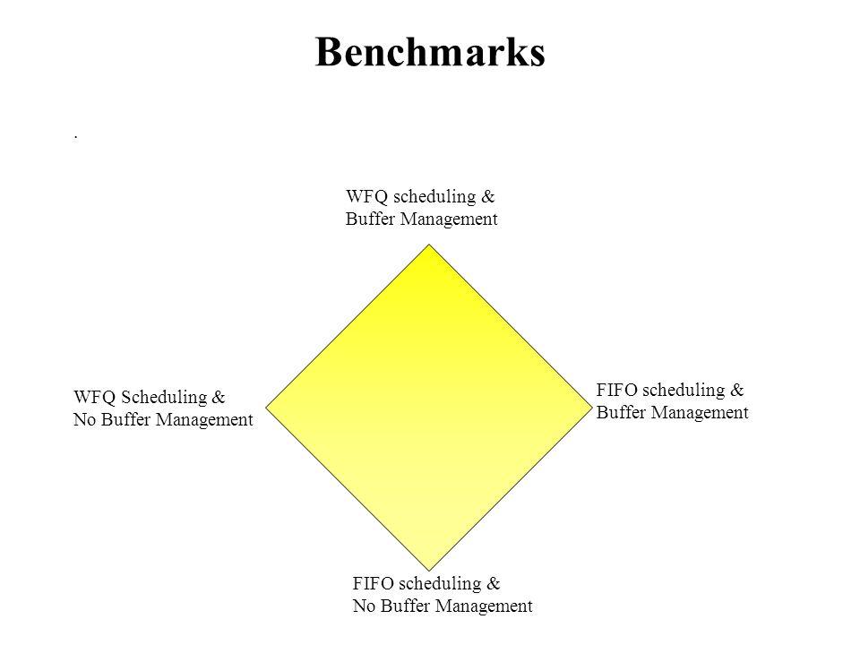 Benchmarks.