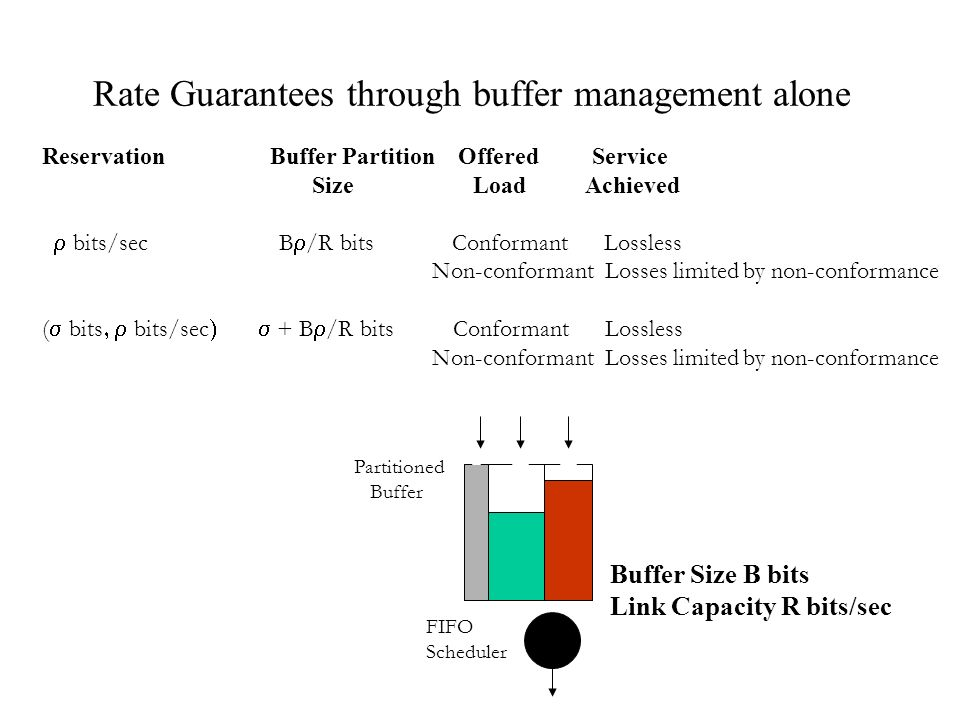 R i Buffer Partitioning w.FIFO vs.