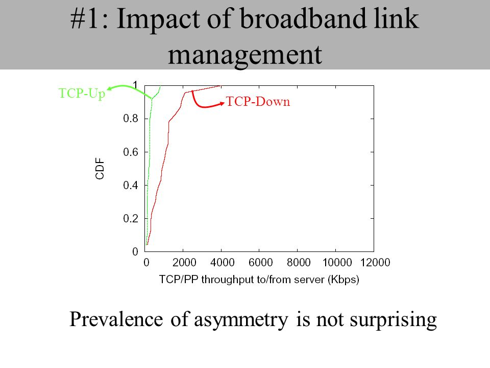 #1: Impact of broadband link management Prevalence of asymmetry is not surprising TCP-Down TCP-Up