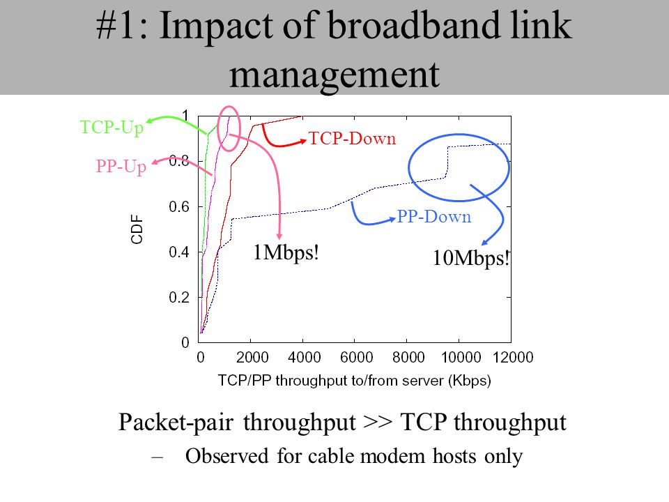 #1: Impact of broadband link management Packet-pair throughput >> TCP throughput –Observed for cable modem hosts only TCP-Down TCP-Up PP-Down PP-Up 10Mbps.