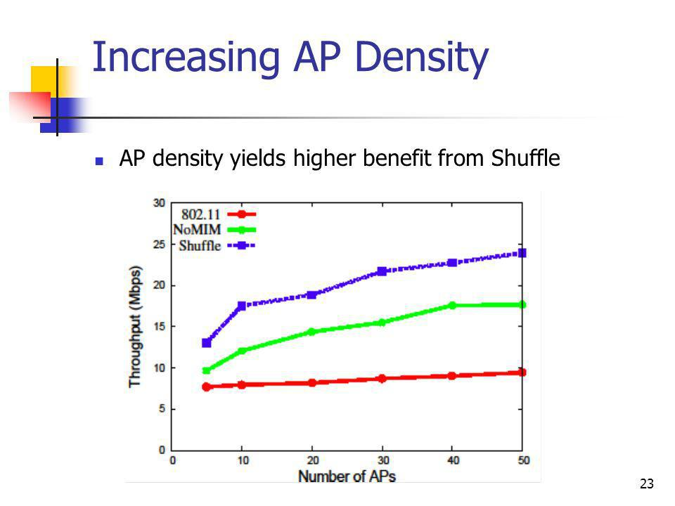 23 Increasing AP Density AP density yields higher benefit from Shuffle