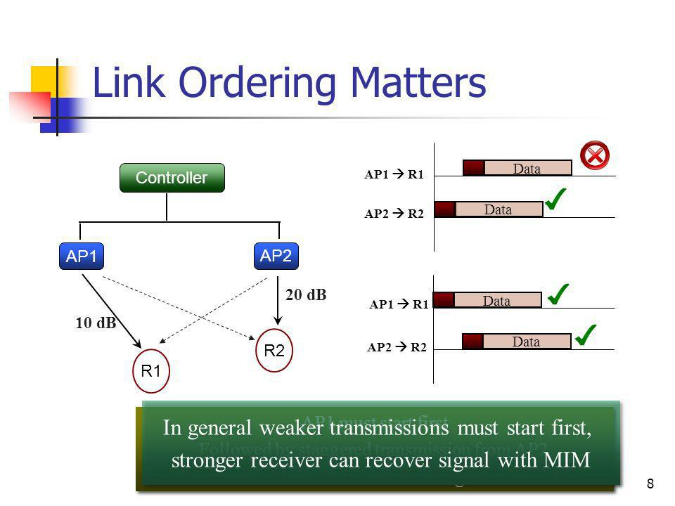8 AP1 must start first Followed by staggered transmission from AP2 Allows weaker link R1 to lock on to signal at low SINR AP1 must start first Followe