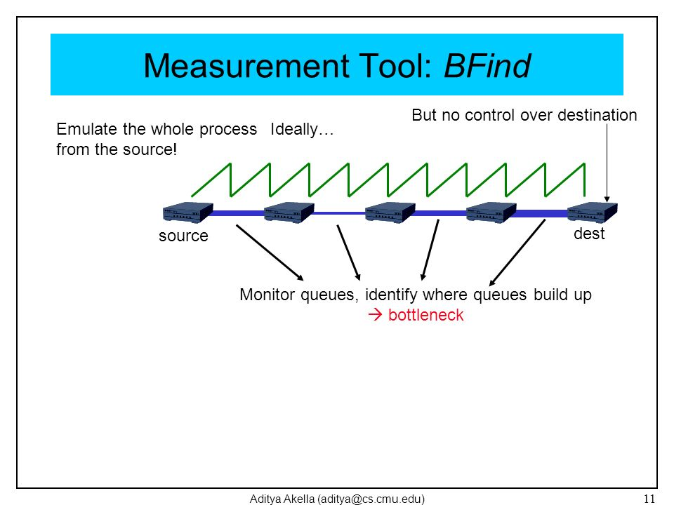 Aditya Akella (aditya@cs.cmu.edu) 11 Measurement Tool: BFind Monitor queues, identify where queues build up bottleneck source dest Ideally… But no con