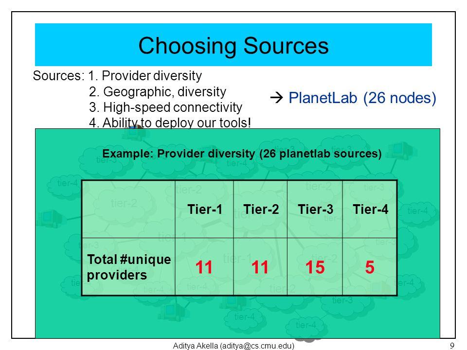 Aditya Akella (aditya@cs.cmu.edu) 9 Choosing Sources tier-1 tier-2 tier-4 tier-1 tier-2 tier-3 tier-2 tier-4 tier-3 tier-4 tier-1 tier-2 tier-3 tier-4 tier-2 Sources: 1.