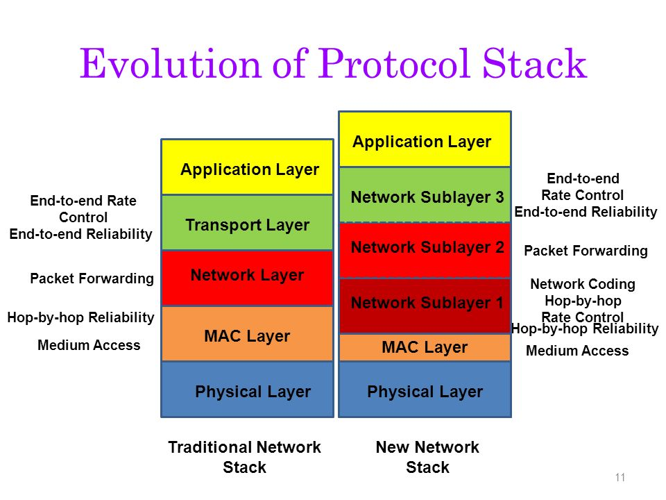 Evolution of Protocol Stack 11 Physical Layer MAC Layer Network Layer Network Sublayer 1 Transport Layer Network Sublayer 2 Network Sublayer 3 Application Layer Medium Access Hop-by-hop Reliability Packet Forwarding End-to-end Rate Control End-to-end Reliability Medium Access Hop-by-hop Reliability Hop-by-hop Rate Control Network Coding Packet Forwarding End-to-end Reliability End-to-end Rate Control Traditional Network Stack New Network Stack