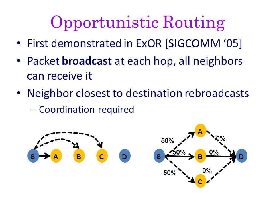Opportunistic Routing First demonstrated in ExOR [SIGCOMM 05] Packet broadcast at each hop, all neighbors can receive it Neighbor closest to destinati
