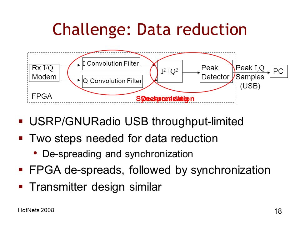HotNets Challenge: Data reduction USRP/GNURadio USB throughput-limited Two steps needed for data reduction De-spreading and synchronization FPGA de-spreads, followed by synchronization Transmitter design similar Q Convolution Filter I Convolution Filter Rx I/Q Modem I 2 +Q 2 Peak Detector Peak I,Q Samples (USB) PC FPGA De-spreadingSynchronization