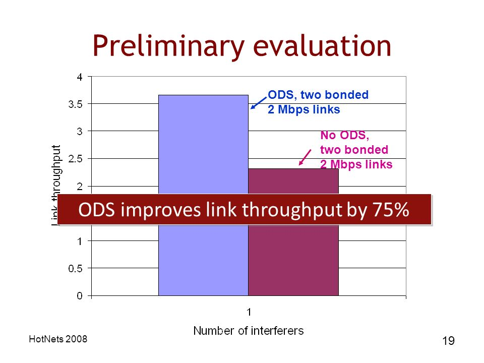 HotNets 2008 19 Preliminary evaluation ODS, two bonded 2 Mbps links No ODS, two bonded 2 Mbps links ODS improves link throughput by 75%