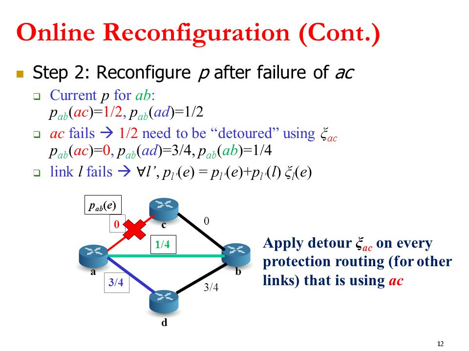 Online Reconfiguration (Cont.) Step 2: Reconfigure p after failure of ac Current p for ab: p ab (ac)=1/2, p ab (ad)=1/2 ac fails 1/2 need to be detour