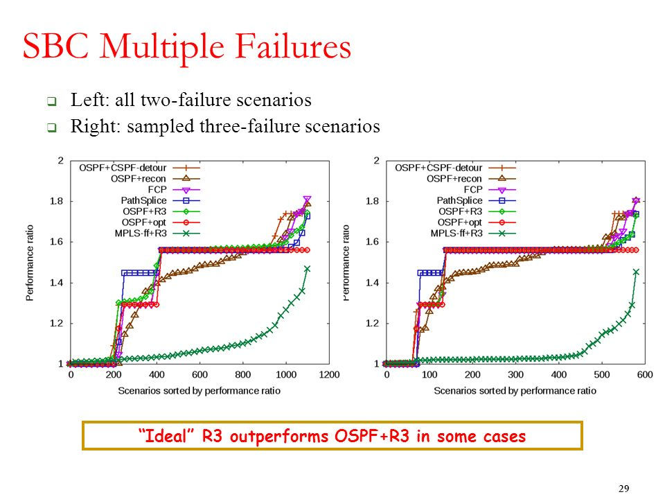 SBC Multiple Failures Left: all two-failure scenarios Right: sampled three-failure scenarios 29 Ideal R3 outperforms OSPF+R3 in some cases