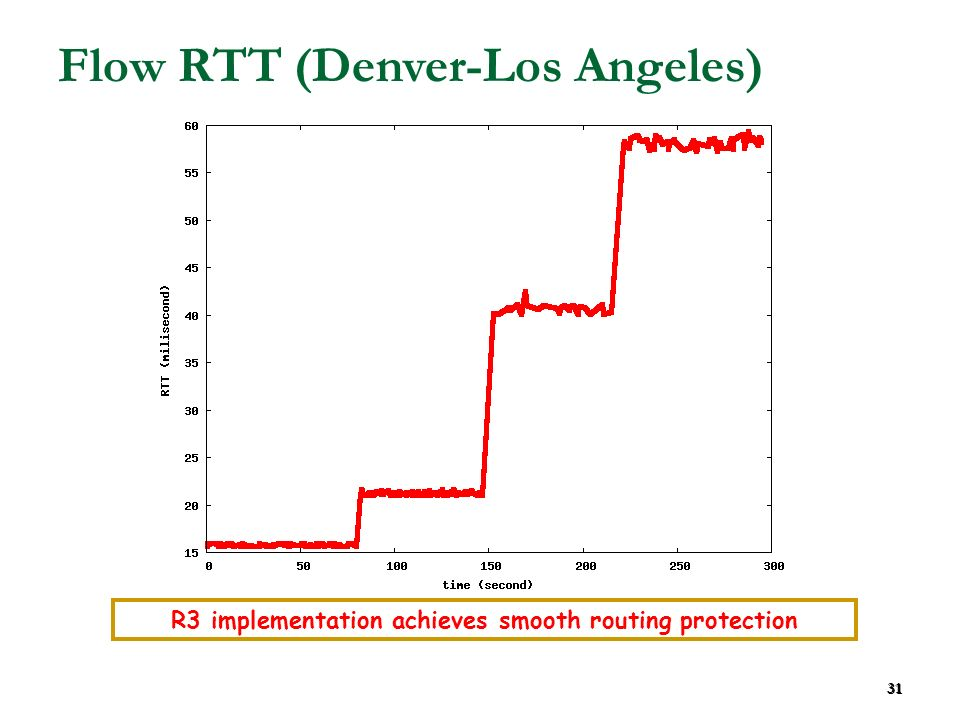31 Flow RTT (Denver-Los Angeles) R3 implementation achieves smooth routing protection 31