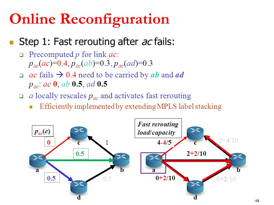 Step 1: Fast rerouting after ac fails: Precomputed p for link ac: p ac (ac)=0.4, p ac (ab)=0.3, p ac (ad)=0.3 ac fails 0.4 need to be carried by ab an