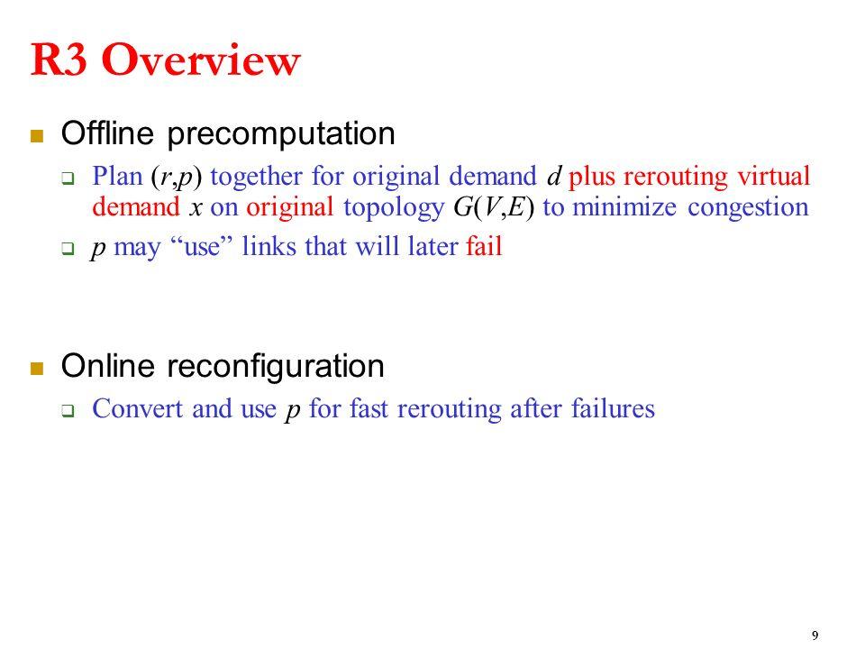 R3 Overview Offline precomputation Plan (r,p) together for original demand d plus rerouting virtual demand x on original topology G(V,E) to minimize c