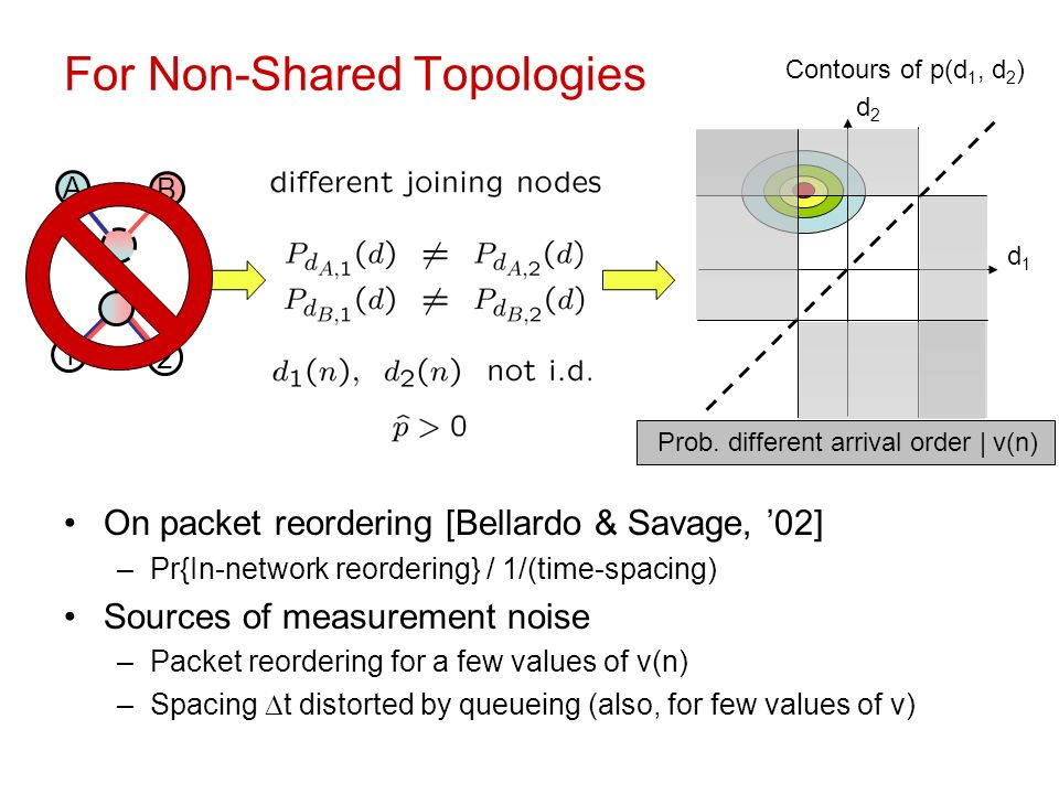 For Non-Shared Topologies On packet reordering [Bellardo & Savage, 02] –Pr{In-network reordering} / 1/(time-spacing) Sources of measurement noise –Packet reordering for a few values of v(n) –Spacing t distorted by queueing (also, for few values of v) Prob.
